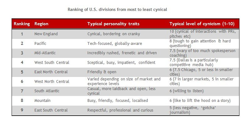 Ranking of U.S. Divisions from most to least cynical
