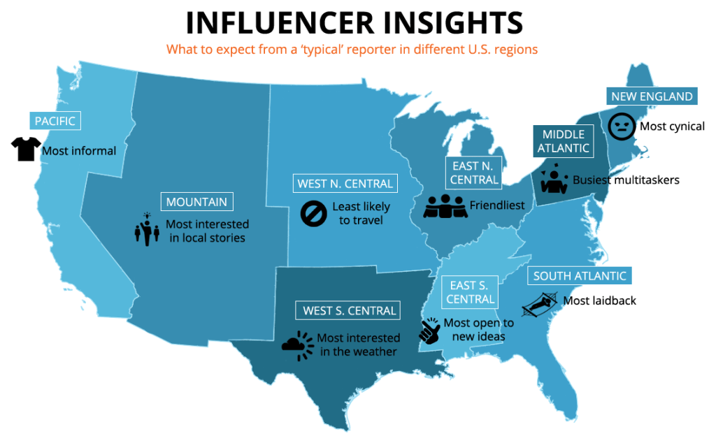 Influencer Insights